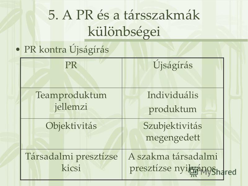 5. A PR és a társszakmák különbségei PR kontra Újságírás PRÚjságírás Teamproduktum jellemzi Individuális produktum ObjektivitásSzubjektivitás megengedett Társadalmi presztízse kicsi A szakma társadalmi presztízse nyilvános