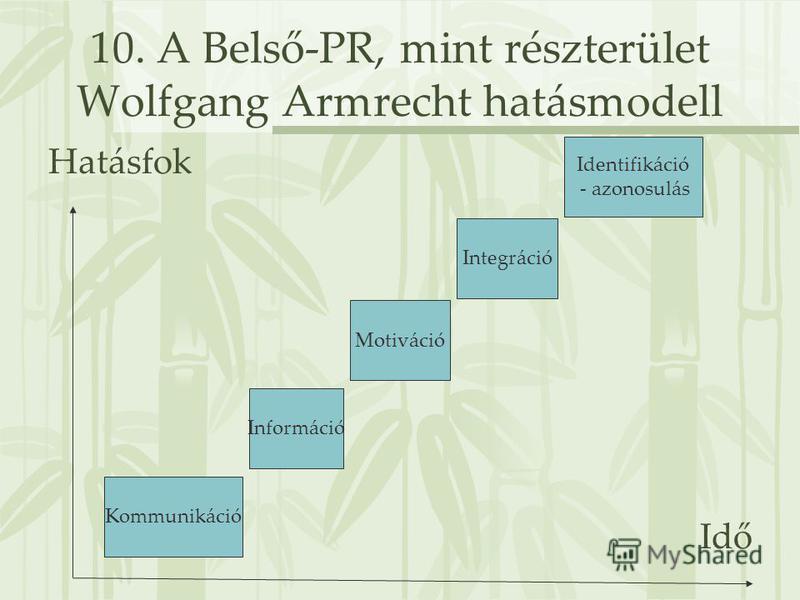 10. A Belső-PR, mint részterület Wolfgang Armrecht hatásmodell Hatásfok Idő Információ Identifikáció - azonosulás Integráció Motiváció Kommunikáció