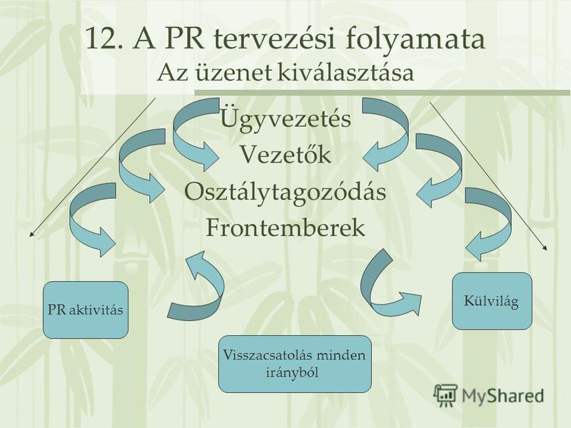 12. A PR tervezési folyamata Az üzenet kiválasztása Ügyvezetés Vezetők Osztálytagozódás Frontemberek PR aktivitás Külvilág Visszacsatolás minden irányból