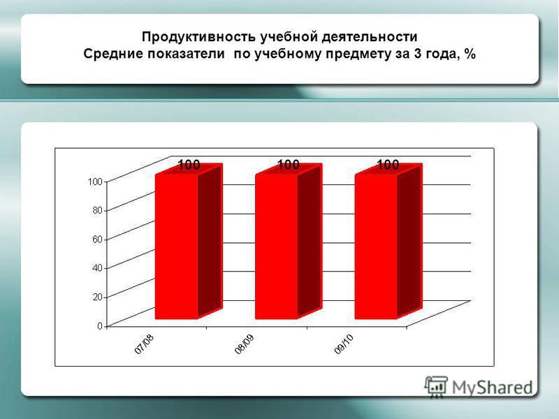 Продуктивность учебной деятельности Средние показатели по учебному предмету за 3 года, %