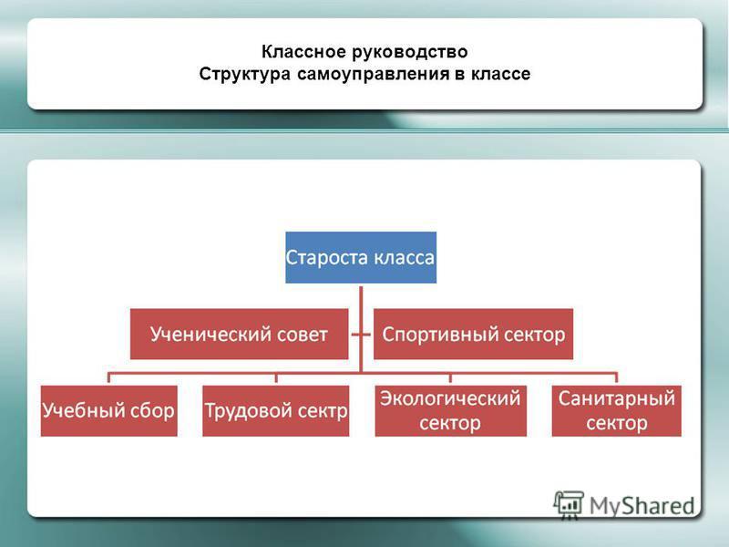 Классное руководство Структура самоуправления в классе Классное руководство Структура самоуправления в классе