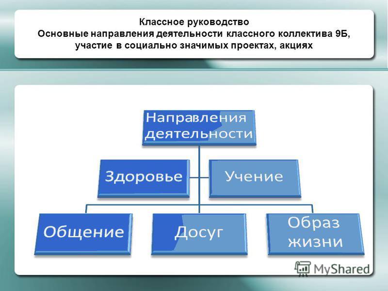 Классное руководство Основные направления деятельности классного коллектива 9Б, участие в социально значимых проектах, акциях