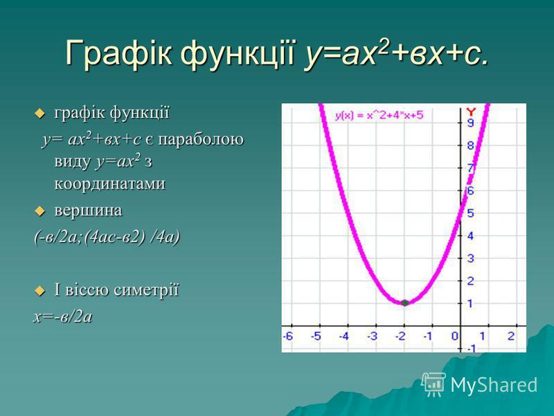 Графік функції у=ах 2 +вх+с. графік функції графік функції у= ах 2 +вх+с є параболою виду у=ах 2 з координатами у= ах 2 +вх+с є параболою виду у=ах 2 з координатами вершина вершина (-в/2а;(4ас-в2) /4а) І віссю симетрії І віссю симетріїх=-в/2а