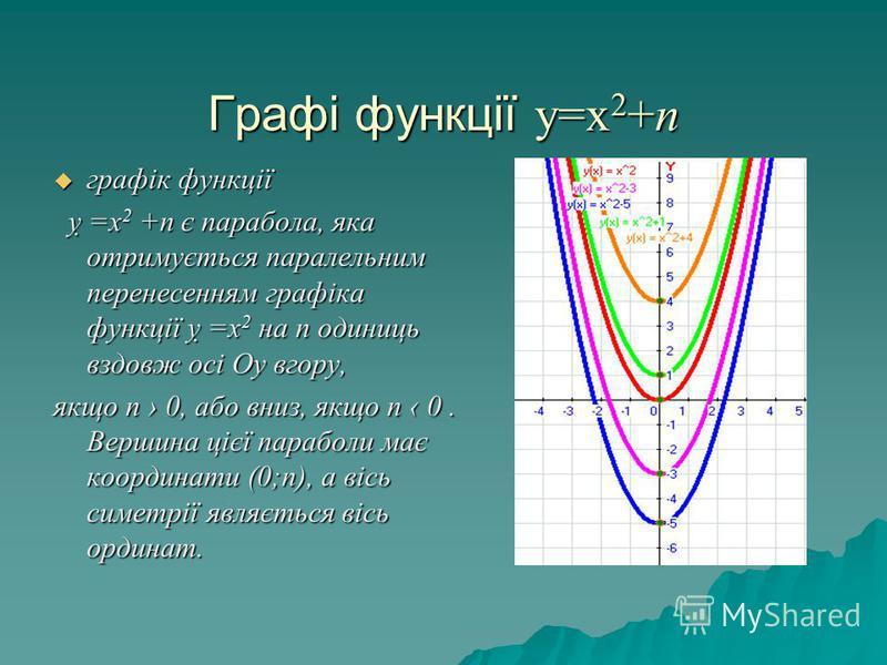 Графі функції у=х 2 +n графік функції графік функції =х 2 +n є парабола, яка отримується паралельним перенесенням графіка функції =х 2 на п одиниць вздовж осі Оу вгору, =х 2 +n є парабола, яка отримується паралельним перенесенням графіка функції =х 2