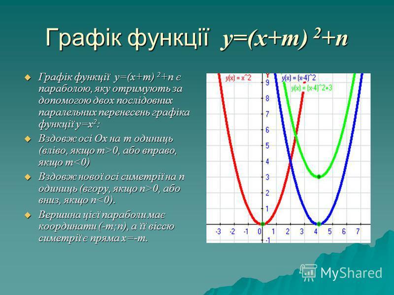 Графік функції у=(х+т) 2 +п Графік функції у=(х+т) 2 +п є параболою, яку отримують за допомогою двох послідовних паралельних перенесень графіка функції у=х 2 : Графік функції у=(х+т) 2 +п є параболою, яку отримують за допомогою двох послідовних парал