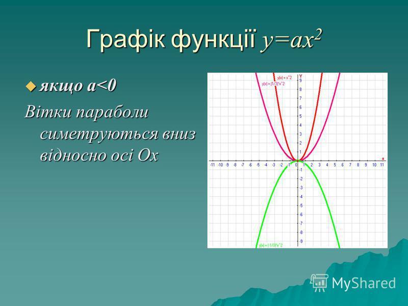 Графік функції у=ах 2 якщо а<0 якщо а<0 Вітки параболи симетруються вниз відносно осі Ох