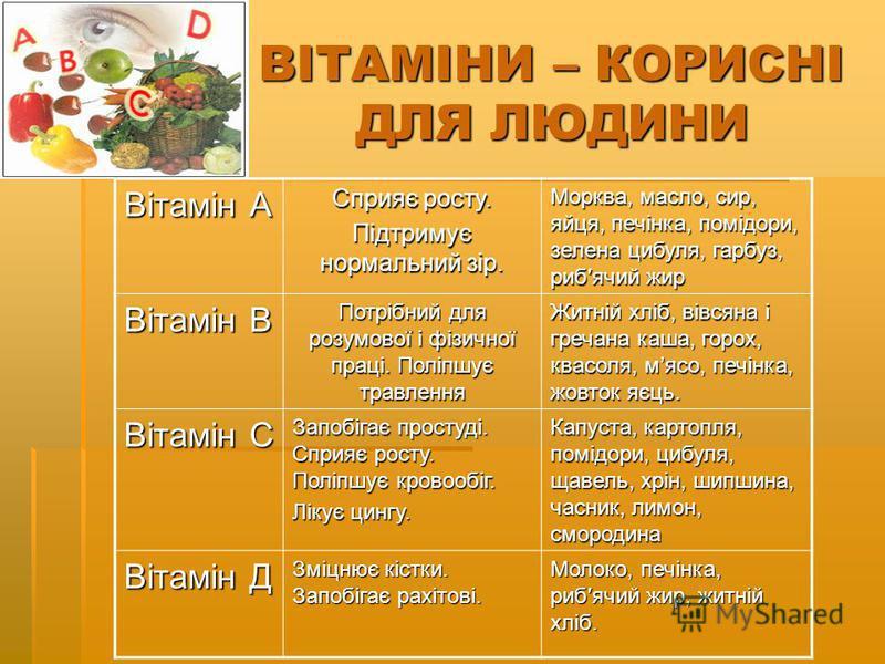 ВІТАМІНИ – КОРИСНІ ДЛЯ ЛЮДИНИ Вітамін А Сприяє росту. Підтримує нормальний зір. Морква, масло, сир, яйця, печінка, помідори, зелена цибуля, гарбуз, рибячий жир Вітамін В Потрібний для розумової і фізичної праці. Поліпшує травлення Житній хліб, вівсян