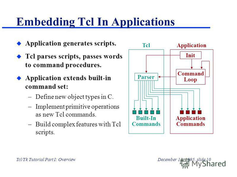 Tcl/Tk Tutorial Part I: OverviewDecember 12, 1995, slide 10 Embedding Tcl In Applications u Application generates scripts. u Tcl parses scripts, passes words to command procedures. u Application extends built-in command set: –Define new object types
