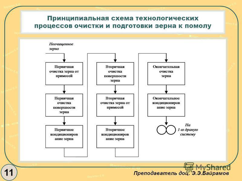 Принципиальная схема технологических процессов очистки и подготовки зерна к помолу 11 Преподаватель доц. Э.Э.Байрамов