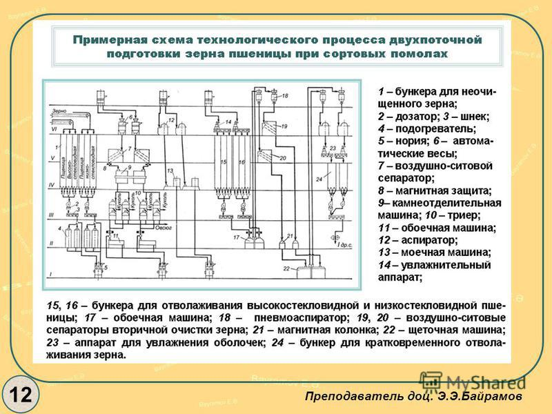 12 Преподаватель доц. Э.Э.Байрамов