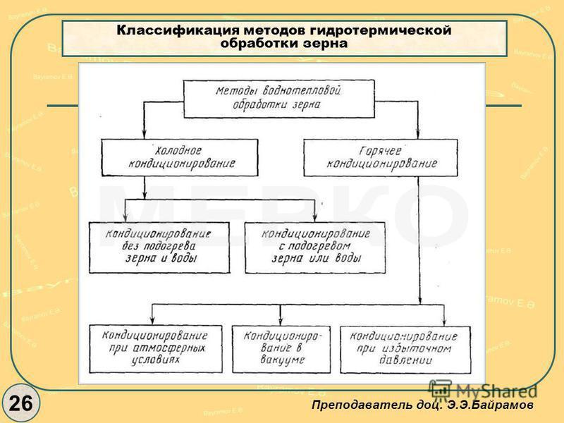 Классификация методов гидротермической обработки зерна 26 Преподаватель доц. Э.Э.Байрамов