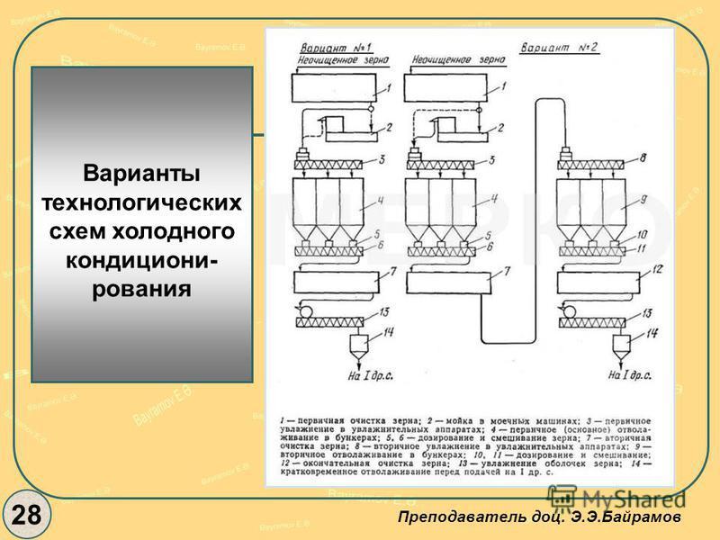 28 Преподаватель доц. Э.Э.Байрамов Варианты технологических схем холодного кондициони- рования