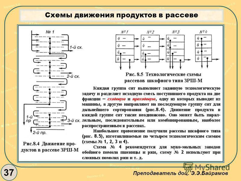 37 Преподаватель доц. Э.Э.Байрамов Схемы движения продуктов в рассеве