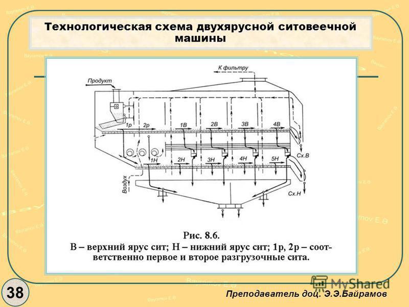 Технологическая схема двухярусной ситовеечной машины 38 Преподаватель доц. Э.Э.Байрамов