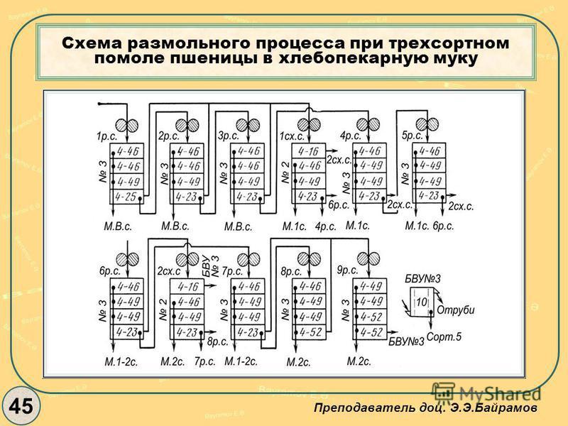 Схема размольного процесса при трехсортном помоле пшеницы в хлебопекарную муку 45 Преподаватель доц. Э.Э.Байрамов