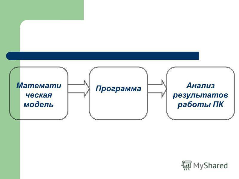 Математи ческая модель Программа Анализ результатов работы ПК
