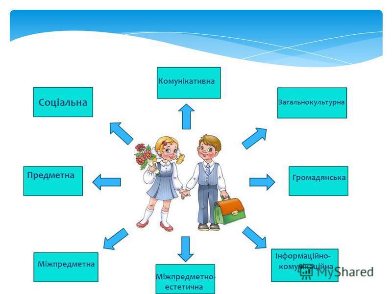 Соціальна Комунікативна Загальнокультурна Громадянська Предметна Міжпредметна Міжпредметно- естетична Інформаційно- комунікаційна