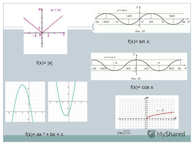 f(x)= |x| f(x)= sin x. f(x)= ах ² + bx + с f(x)= cos x У=