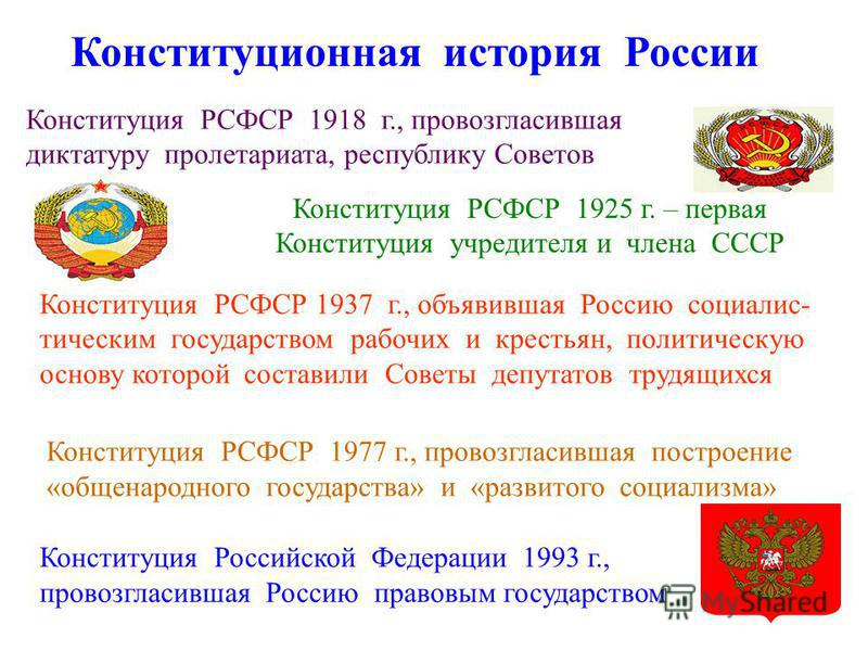 Конституционная история России Конституция РСФСР 1918 г., провозгласившая диктатуру пролетариата, республику Советов Конституция РСФСР 1925 г. – первая Конституция учредителя и члена СССР Конституция РСФСР 1937 г., объявившая Россию социалис- тически