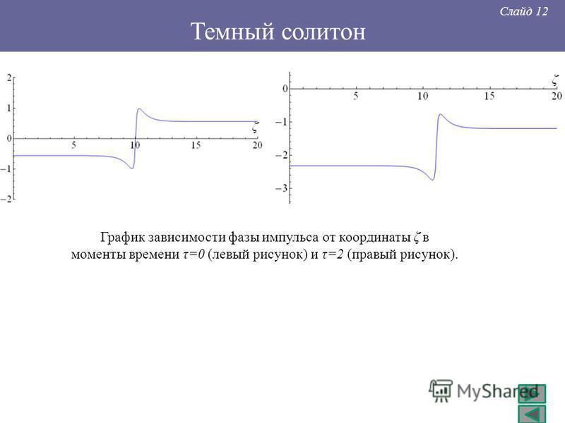 Слайд 12 График зависимости фазы импульса от координаты ζ в моменты времени τ=0 (левый рисунок) и τ=2 (правый рисунок). Темный солитон