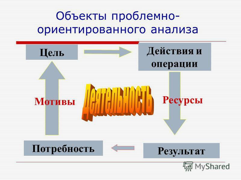 Объекты проблемно- ориентированного анализа Результат Потребность Цель Мотивы Действия и операции Ресурсы
