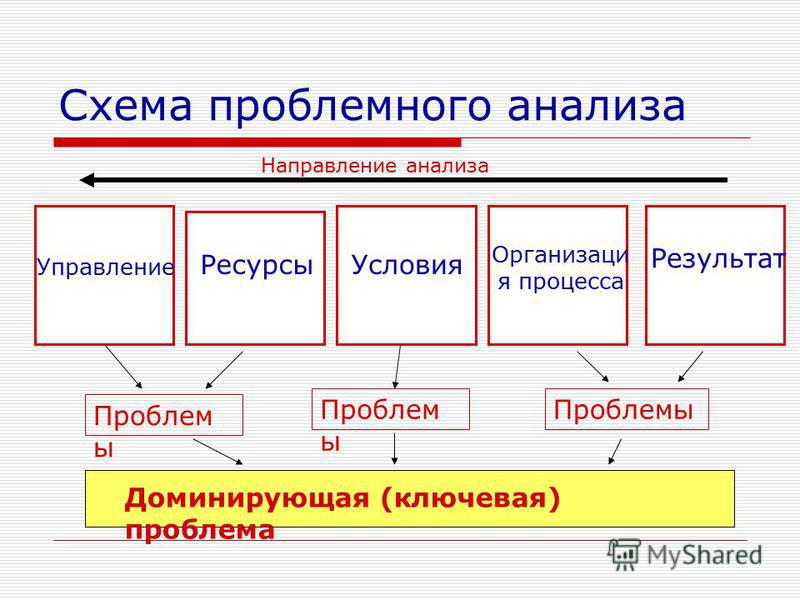 Схема проблемного анализа Результат Направление анализа Организаци я процесса Условия Ресурсы Управление Проблем ы Доминирующая (ключевая) проблема