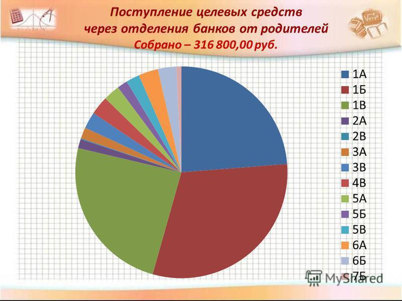 Поступление целевых средств через отделения банков от родителей Собрано – 316 800,00 руб.