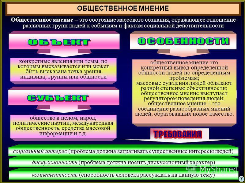7 Общественное мнение – это состояние массового сознания, отражающее отношение различных групп людей к событиям и фактам социальной действительности Эстетическая ОБЩЕСТВЕННОЕ МНЕНИЕ социальный интерес (проблема должна затрагивать существенные интерес