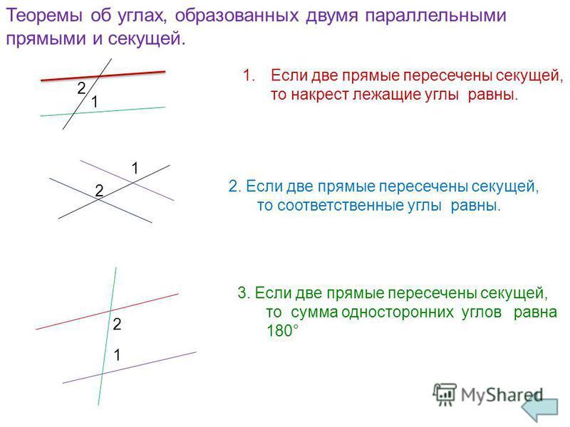 Теоремы об углах, образованных двумя параллельными прямыми и секущей. 1. Если две прямые пересечены секущей, то накрест лежащие углы равны. 2. Если две прямые пересечены секущей, то соответственные углы равны. 3. Если две прямые пересечены секущей, т