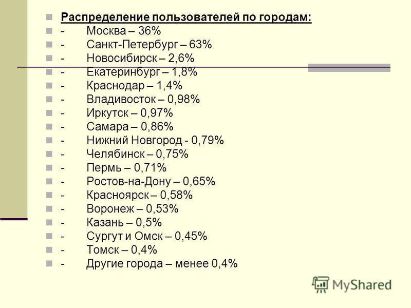 Распределение пользователей по городам: - Москва – 36% - Санкт-Петербург – 63% - Новосибирск – 2,6% - Екатеринбург – 1,8% - Краснодар – 1,4% - Владивосток – 0,98% - Иркутск – 0,97% - Самара – 0,86% - Нижний Новгород - 0,79% - Челябинск – 0,75% - Перм