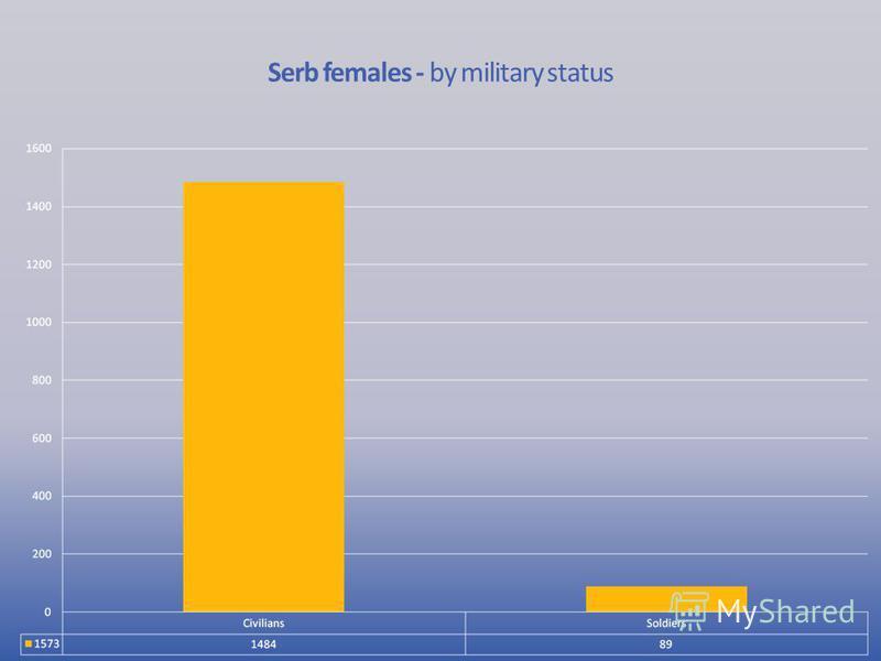 Serb females - by military status