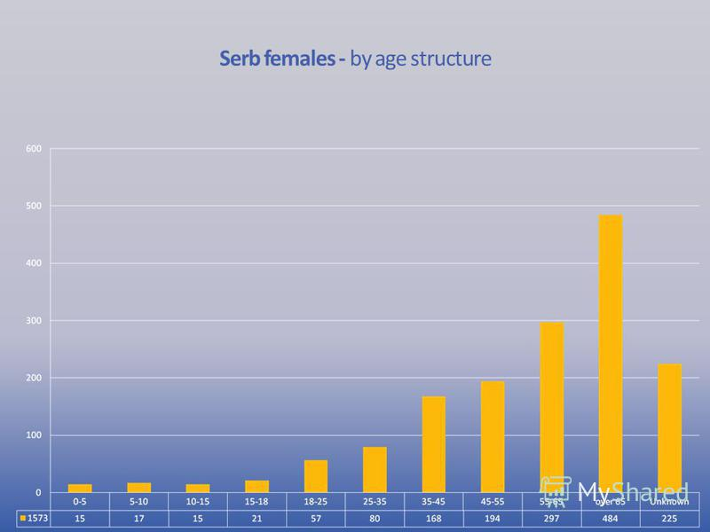Serb females - by age structure