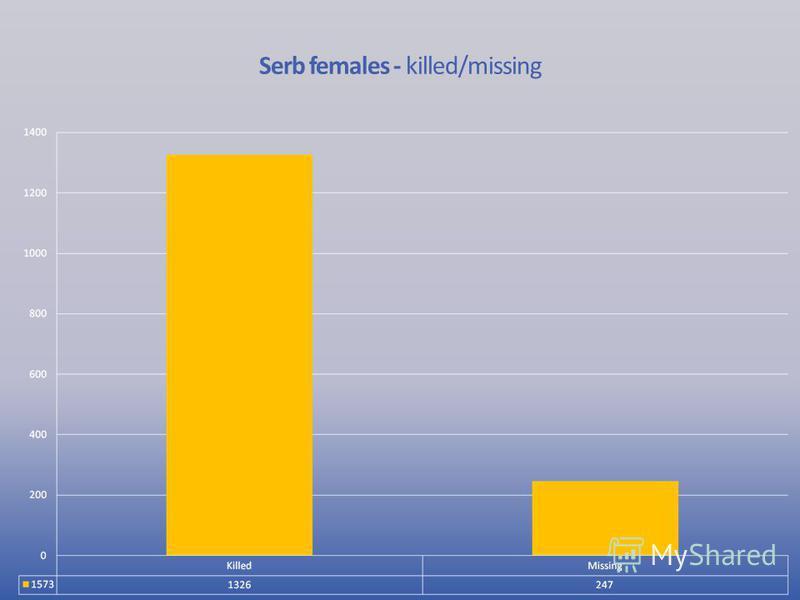 Serb females - killed/missing