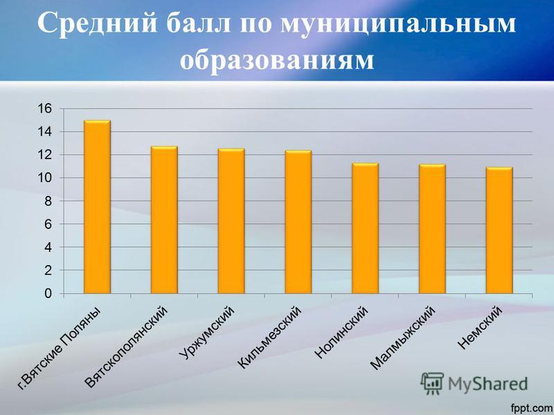 Средний балл по муниципальным образованиям