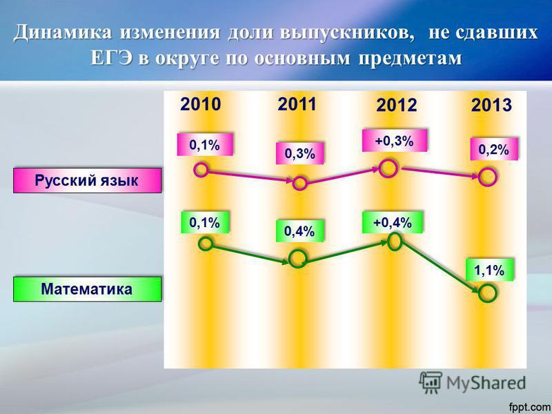 Динамика изменения доли выпускников, не сдавших ЕГЭ в округе по основным предметам 0,1% Русский язык 20102011 0,1% Математика 0,3% +0,3% 2012 0,4% +0,4% 0,2% 2013 1,1%