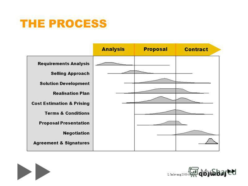 L Jarlevang 2000-03-13 THE PROCESS Requirements Analysis Selling Approach Solution Development Realisation Plan Cost Estimation & Prising Terms & Conditions Proposal Presentation Negotiation Agreement & Signatures AnalysisProposal Contract