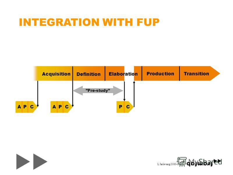 L Jarlevang 2000-03-13 Pre-study INTEGRATION WITH FUP ACPACPCP Acquisition Definition ProductionTransition Elaboration