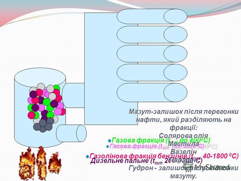 Газова фракція (t кип до 400 0 С) Газова фракція (t кип до 400 0 С) Газолінова фракція бензинів (t кип 40-1800 0 C) Газолінова фракція бензинів (t кип 40-1800 0 C) Лігроїнова фракція (t кип 150-2500 0 С) Гасова фракція (t кип 180-3000 0 С) Гасова фра