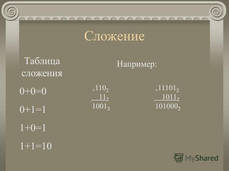 Сложение Таблица сложения 0+0=0 0+1=1 1+0=1 1+1=10 + 110 2 11 2 1001 2 Например: + 11101 2 1011 2 101000 2