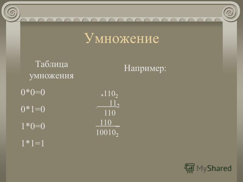 Умножение Таблица умножения 0*0=0 0*1=0 1*0=0 1*1=1 Например: * 110 2 11 2 110 110 _ 10010 2
