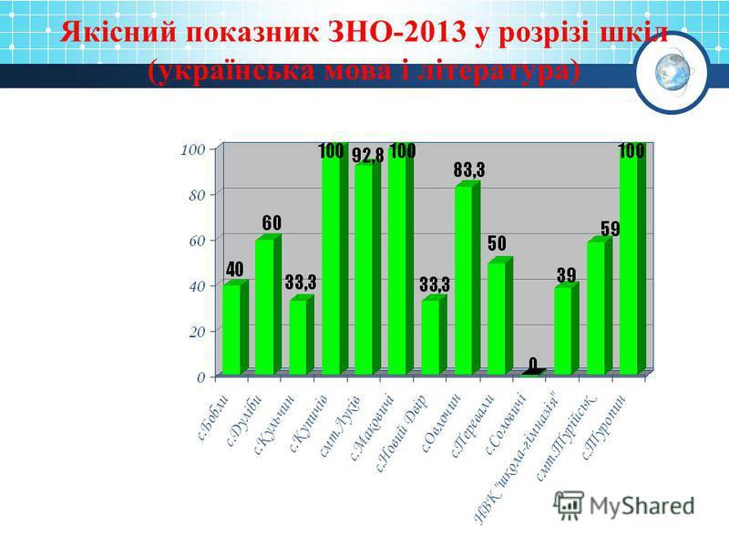 Якісний показник ЗНО-2013 у розрізі шкіл (українська мова і література)