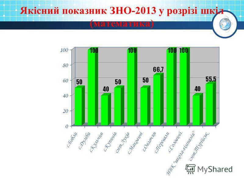 Якісний показник ЗНО-2013 у розрізі шкіл (математика)