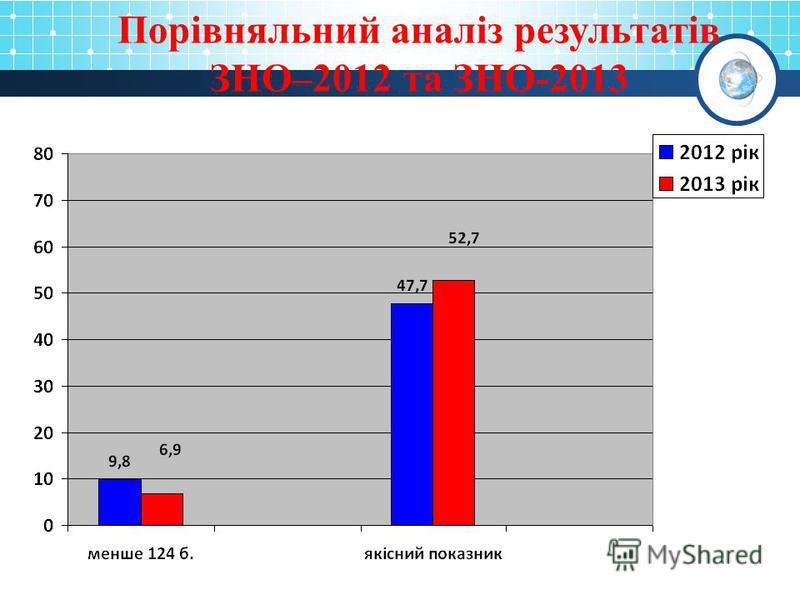 Порівняльний аналіз результатів ЗНО–2012 та ЗНО-2013