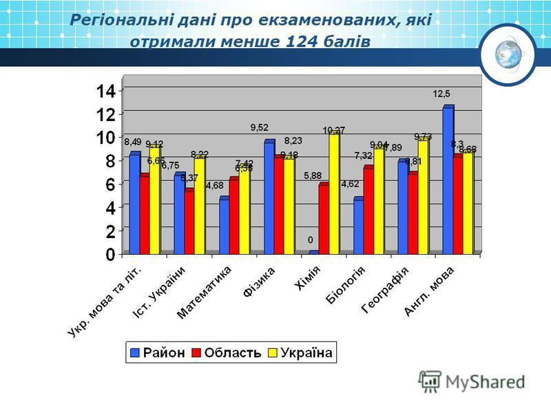 Регіональні дані про екзаменованих, які отримали менше 124 балів