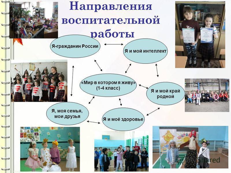 Направления воспитательной работы «Мир в котором я живу» (1-4 класс) Я и мой интеллект Я и моё здоровье Я, моя семья, мои друзья Я и мой край родной Я-гражданин России