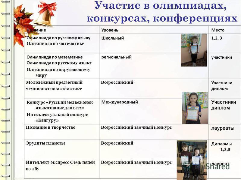 Участие в олимпиадах, конкурсах, конференциях Название УровеньМесто Олимпиада по русскому языку Олимпиада по математике Школьный 1,2, 3 Олимпиада по математике Олимпиада по русскому языку Олимпиада по окружающему миру региональный участники Молодежны