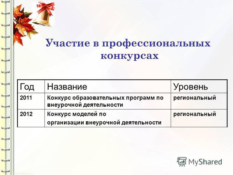 Участие в профессиональных конкурсах Год Название Уровень 2011Конкурс образовательных программ по внеурочной деятельности региональный 2012Конкурс моделей по организации внеурочной деятельности региональный