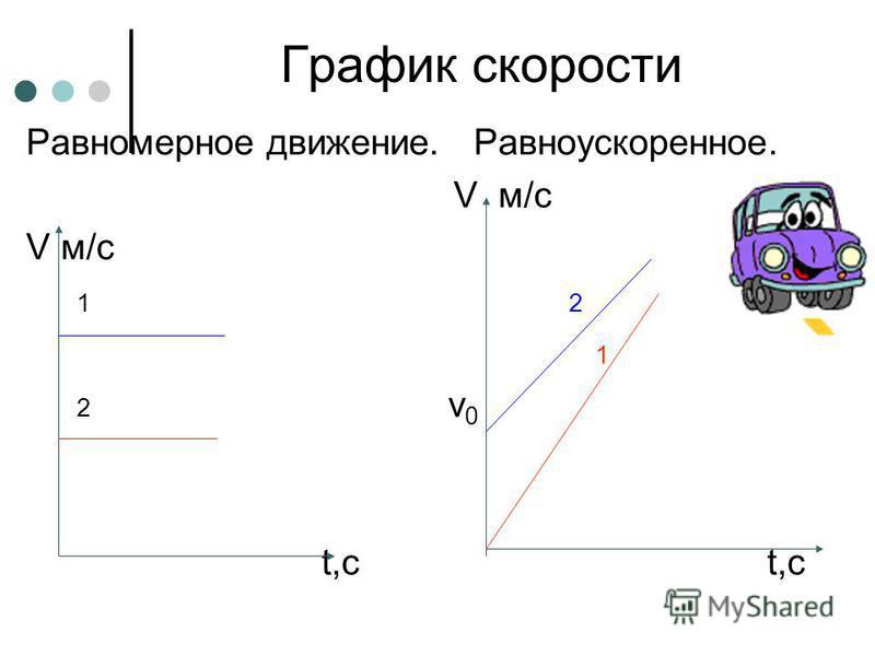График скорости Равномерное движение. Равноускоренное. V м/с 1 2 1 2 v 0 t,с t,с