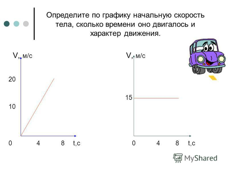 Определите по графику начальную скорость тела, сколько времени оно двигалось и характер движения. V, м/с V, м/с 20 15 10 0 4 8 t,c
