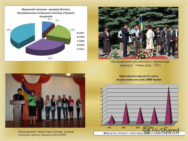 Нагородження абсолютного переможця конкурсу Учень року 2011 Нагородження переможців олімпіад, турнірів, конкурсів, захисту творчих робіт в МАН